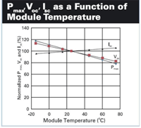 Function of Module Temperature